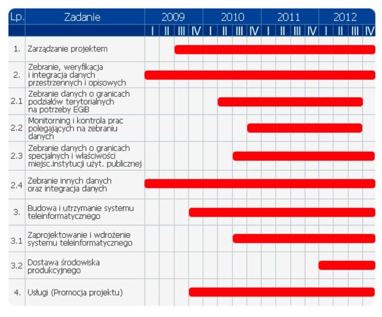 Schemat tabela prezentująca realizację zadań opisanych w tekście.
