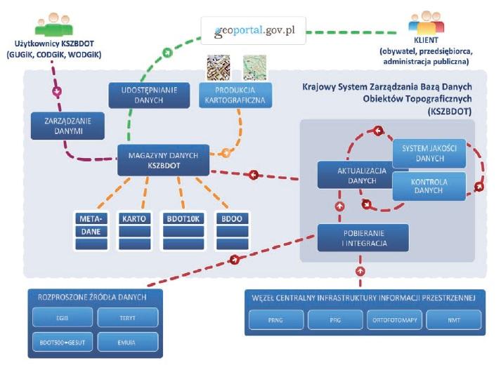 Schemat prezentuje przepływ informacji w systemie od bazy do użytkownika