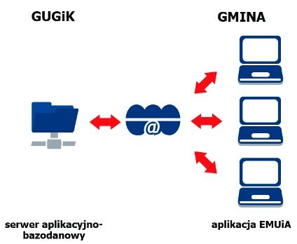 Schemat przepływu danych w aplikacji EMUiA pomiędzy GUGiK i gminami