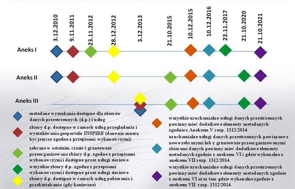 Harmonogram wdrażania Dyrektywy INSPIRE z podziałem na trzy aneksy