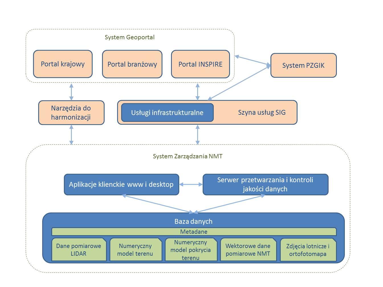 Kolorowy schemat prezentujący zasady przepływu danych w opisanym nad ilustracją systemie