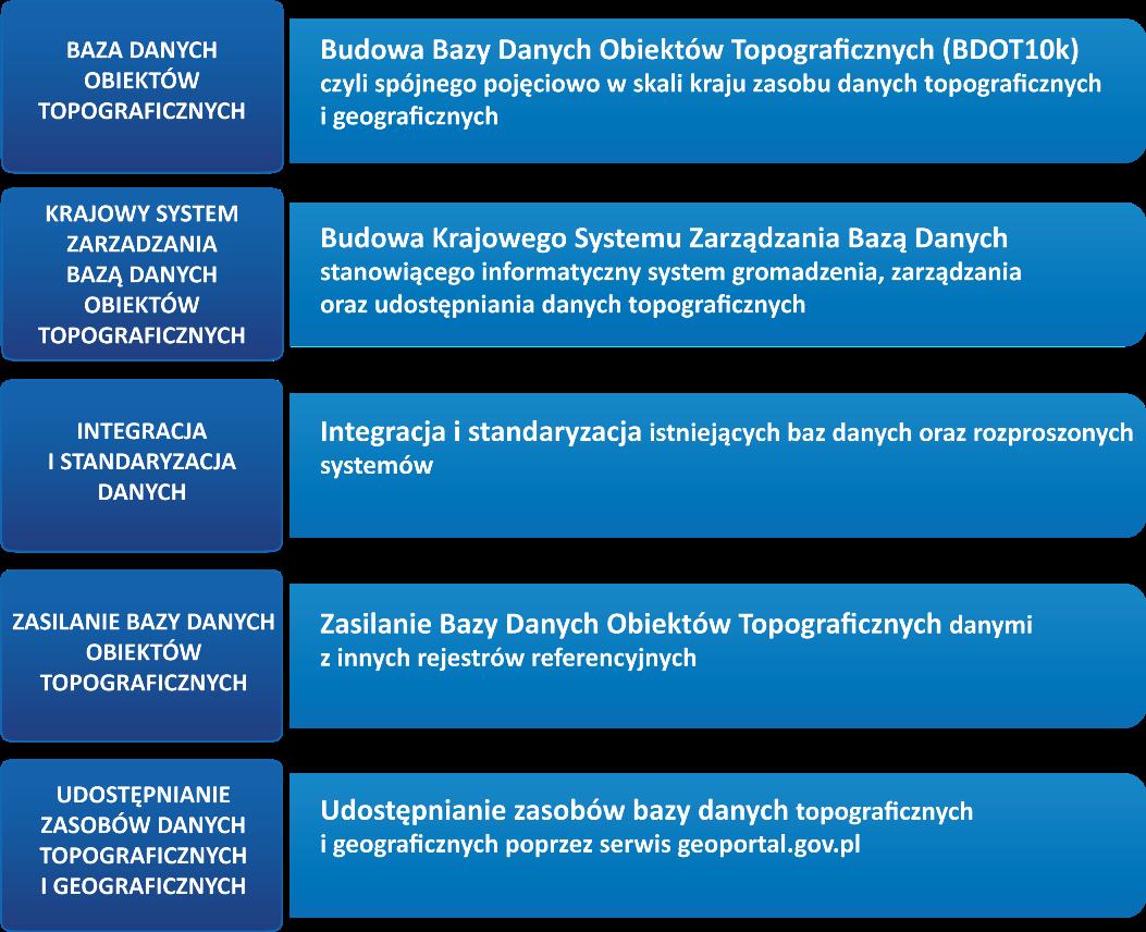 Schemat przedstawia pięć głównych celów Projektu GBDOT: Budoa bazy Danych Obiektów Topograficznych, Budowa Krajowego Systemu Zarządzania Bazą Danych, Integracja i standaryzacja danych, Zasilenie BDOT, Udostępnienie zbiorów danych poprzez serwis www.geoportal.gov.pl