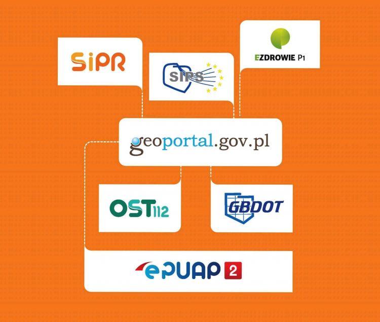 Projekty i instytucje współpracujące z Geoportalem - logotypy na pomarańczowym tle.ePUAP, eZdrowi, SIPS, GBDOT